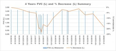 IPF progression   Pulmonary Fibrosis News   A graph comparing Kevin's FVC measurements and the percentage they changed over four years.