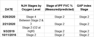 IPF progression   Pulmonary Fibrosis News   Kevin's IPF progression from October 2016 to May 2020, measured by the three staging models.