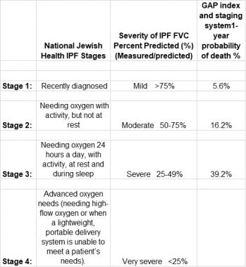 IPF progression   Pulmonary Fibrosis News   A comparison between the National Jewish Health IPF stages, FVC stages, and GAP risk assessment stages.